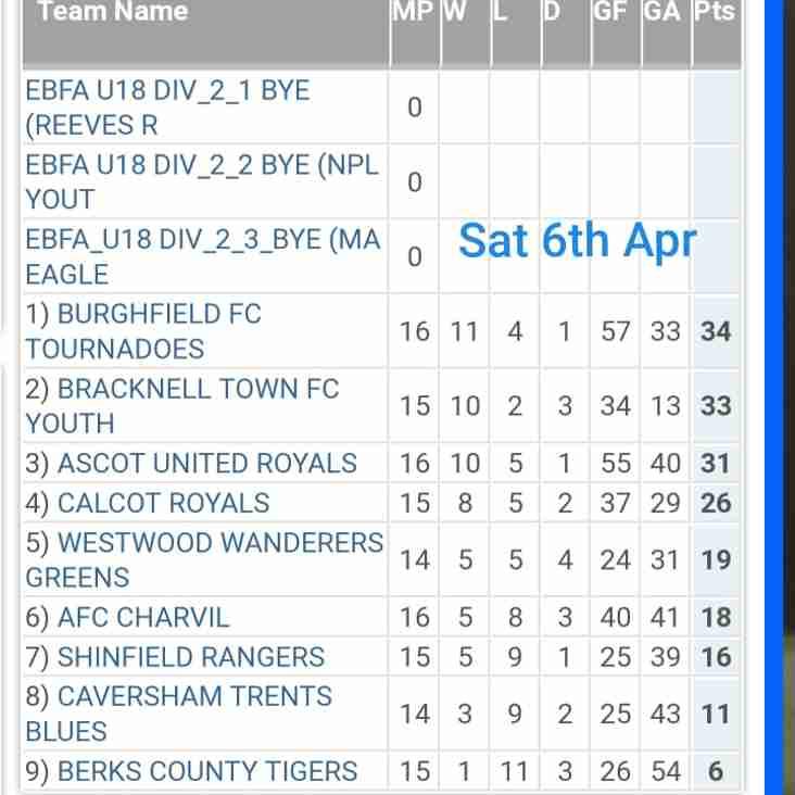 East Berks League Division 2