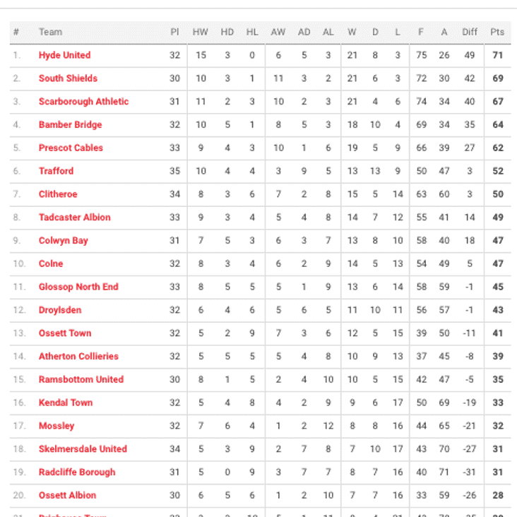UP TO DATE LEAGUE TABLE