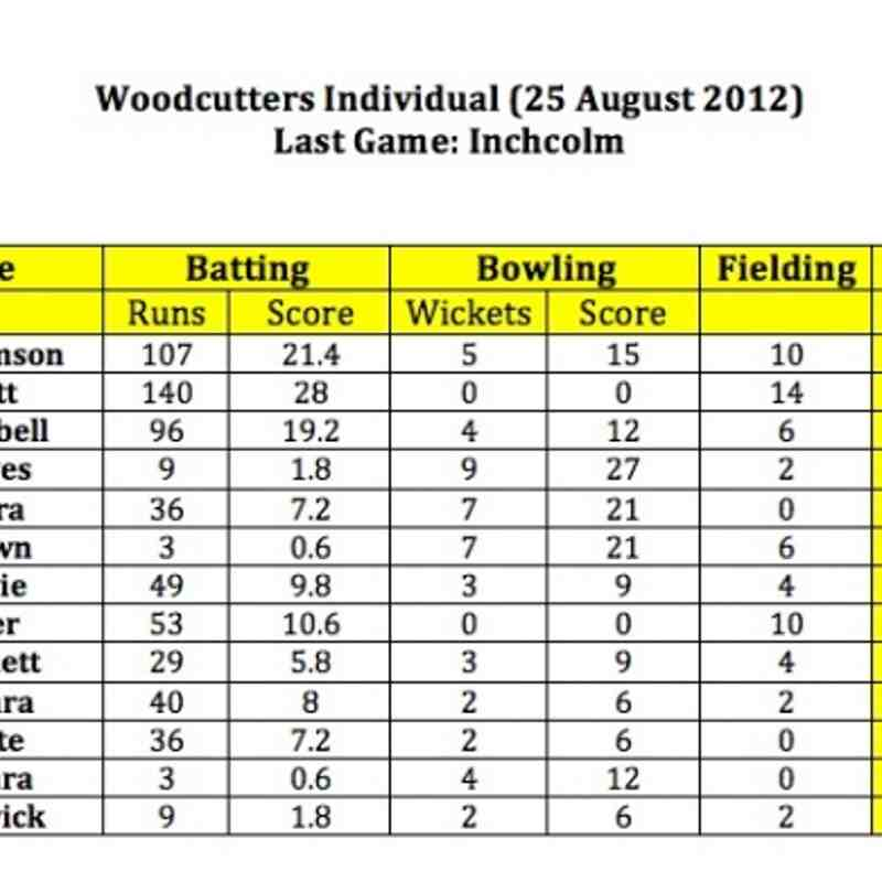 Woodcutters Fantasy Cricket 25 August (Last week game)