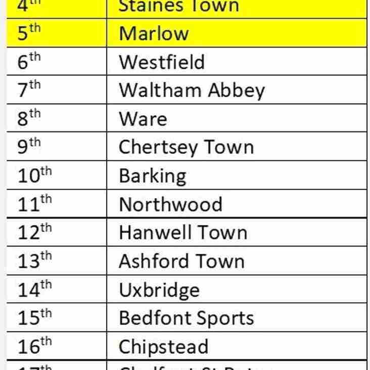Supporters predictions from around the division are finalised.