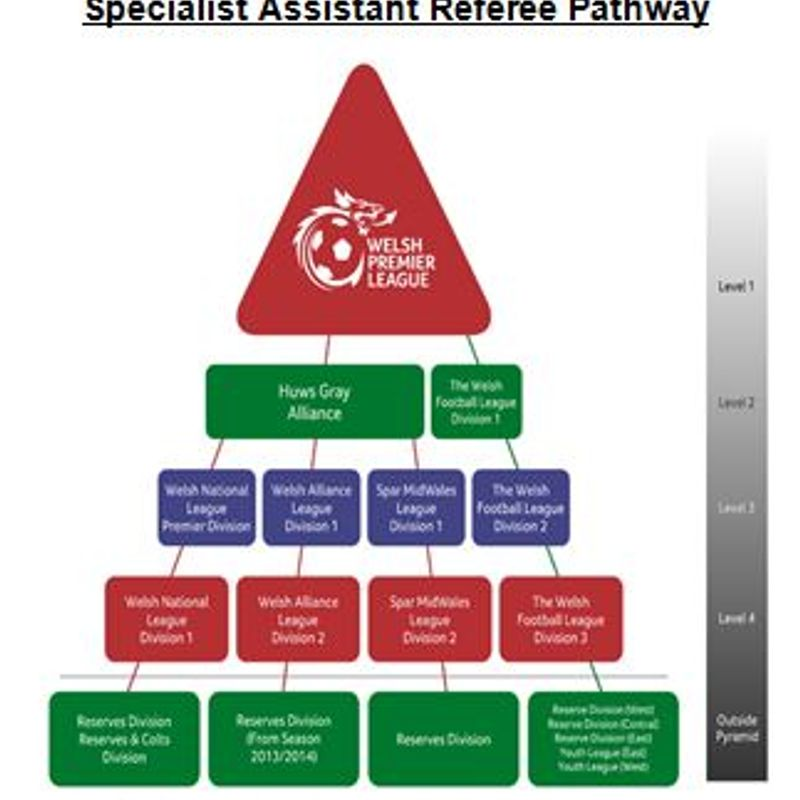 FAW Introduce an Assistant Referees Pathway