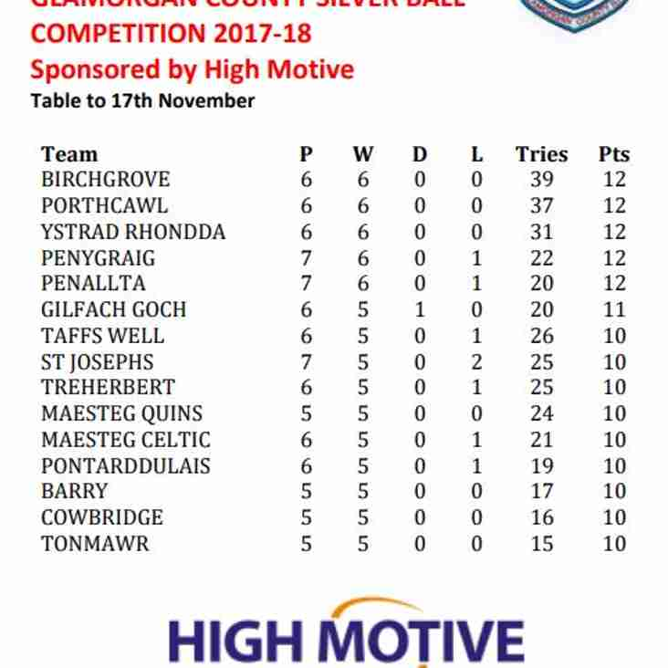 Latest Silver Ball Standings