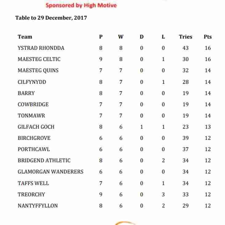 Latest Silver Ball Standings to 29 December