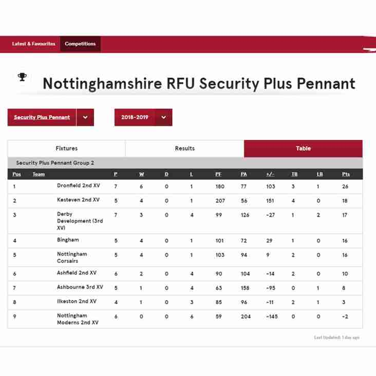 Results & League table update