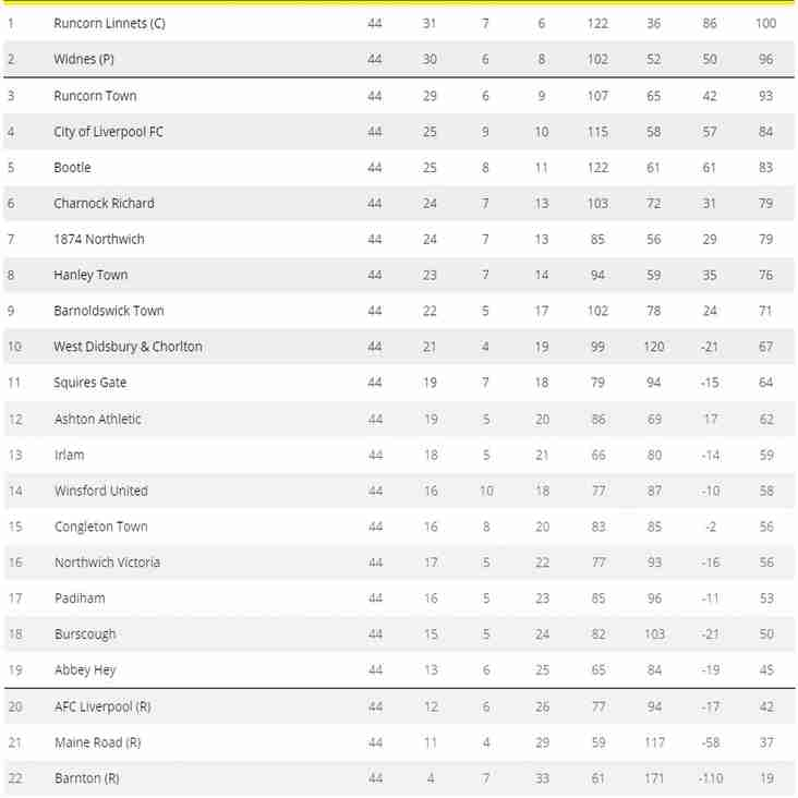 NEWS: Final day of the NWCFL see's Gate finish 11th in the league
