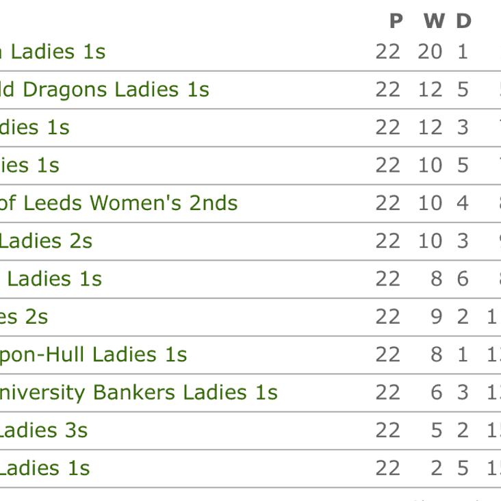 Boston Spa Ladies WIN the League!