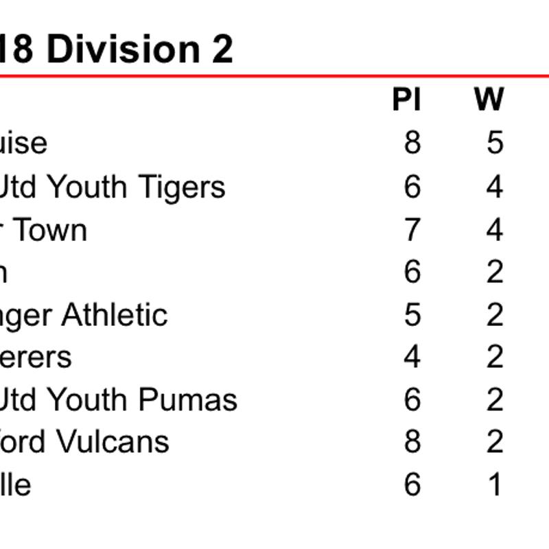 Winslow U18 Tigers v Moretonville 21.02.2016