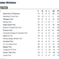 League Table as @ 12 December 2018