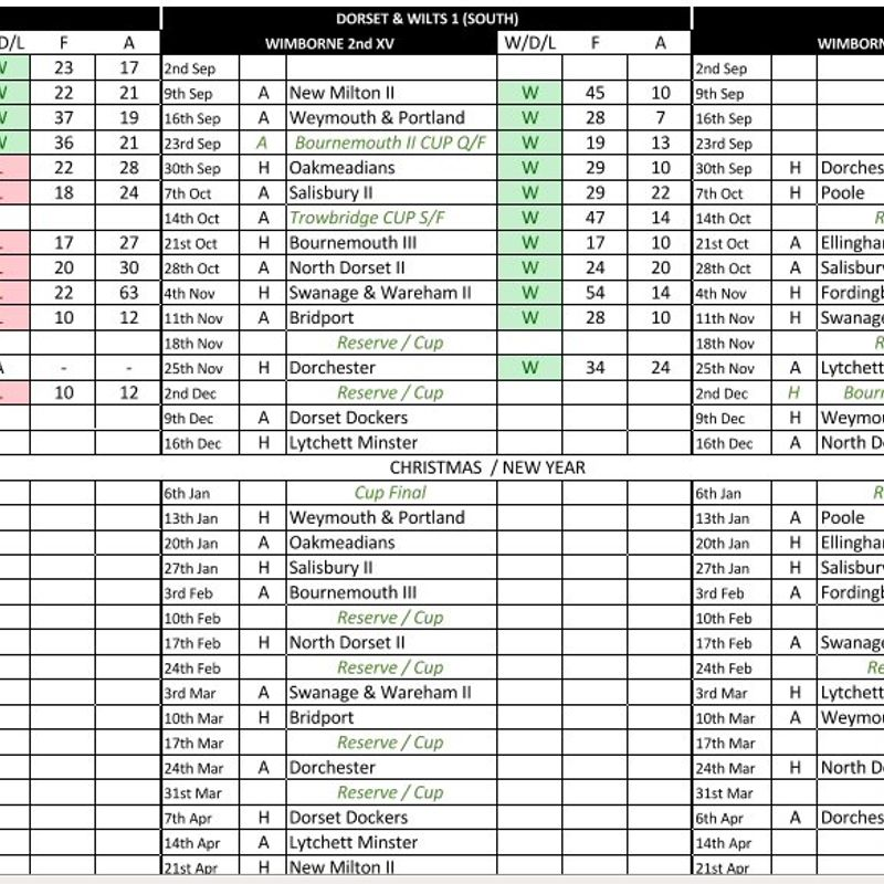 Fixtures and Results for Wimborne's 1st, 2nd & 3rd Teams