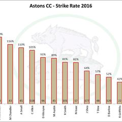 Alternative Astons Stats - 2016