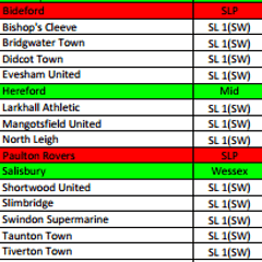 Southern League Division 1 South & West Club Allocations 2016/17