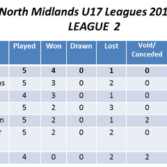League table for the U17s