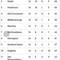 Great win against Old Crossleyans