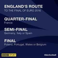 England v Iceland KO 8pm tonight (also showing Italy v Spain - KO 5pm)