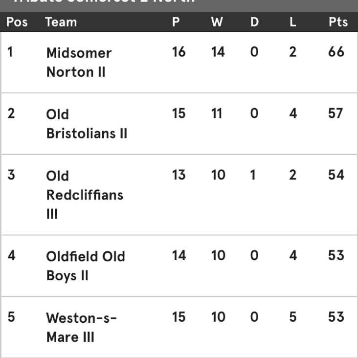 2nd Xv move up to second