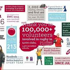 Thank You to 100,000+ Rugby Volunteers from England Rugby