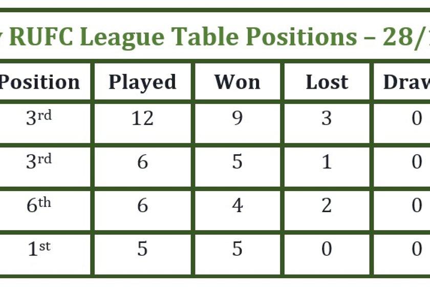League Positions 28th Nov 2016