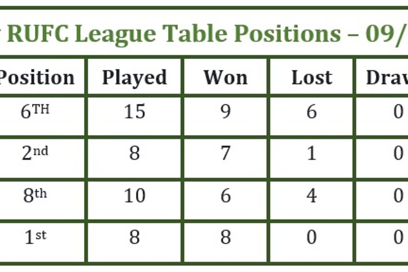 League Positions 9th Jan 2017