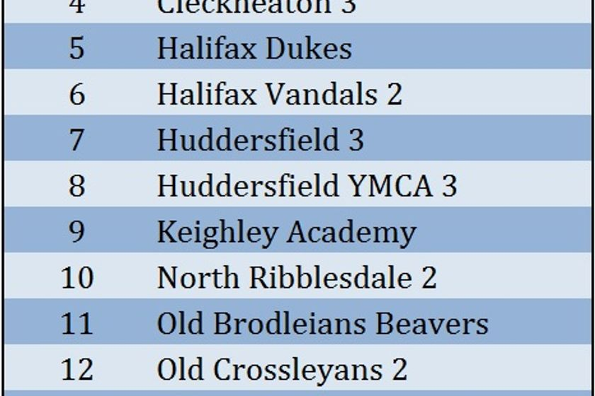Academy Merit Table 2017/18