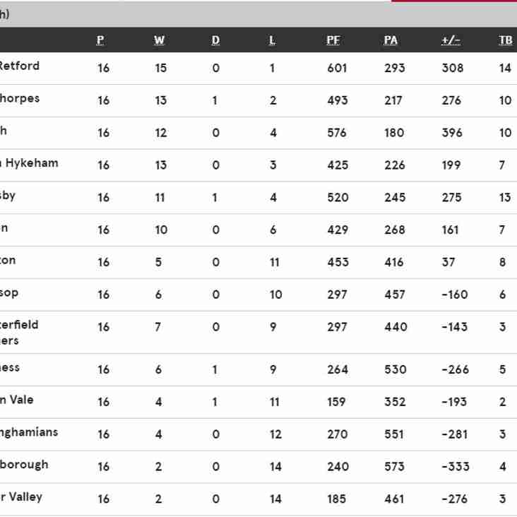 Current League Table