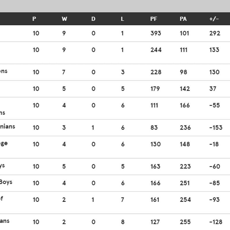 1st XV League Tables
