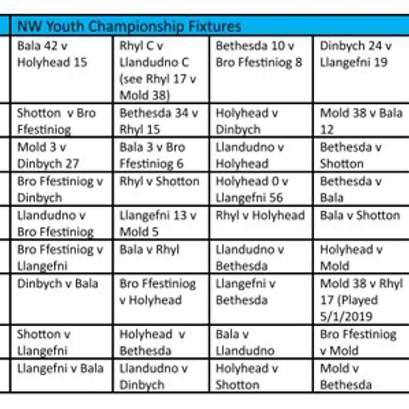 North Wales Youth Premiership and Championship update