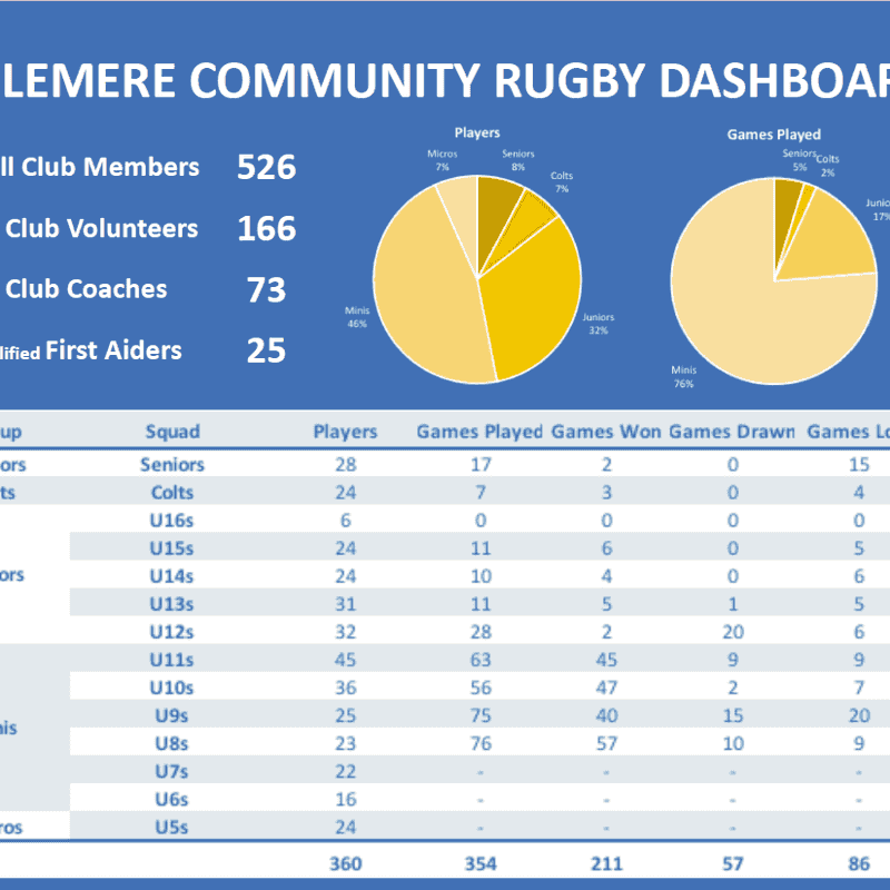 Haslemere Rugby Stats 2018