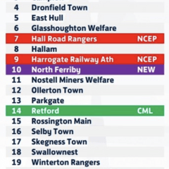 NCEL Division One 19/20 season