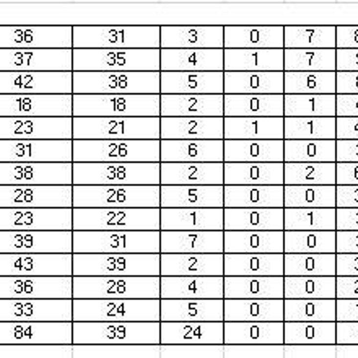 Club Batting in League 2007-2017.<